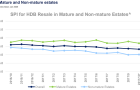 Chart of the Day: HDB resale price index in non-mature estates dipped to 134.3 in October