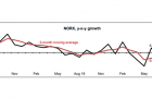 Chart of the Day: NORX inches up 0.1% in August