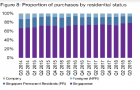 Chart of the Day: Cooling measures hit foreign buyers\' interest in Q3