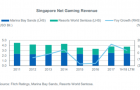 Chart of the Day: Gaming revenue in Singapore slipped in H1 after 2017 growth