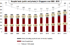 Chart of the Day: Singapore\'s hospital beds inched up by a measly 2.3% in the last decade