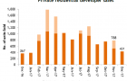 Chart of the Day: Absence of project launches pull home sales down 45.3% in December