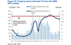 Chart of the Day: Property prices down 7% from 2009-2013 median