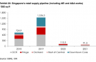 Chart of the Day: Retail space supply to hit 1.53 million sqft in 2019