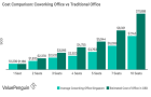 Chart of the Day: Startups embracing co-working spaces could save as much as $4,000