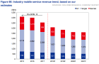 Chart of the Day: See how TPG\'s entry could impact incumbents\' mobile service revenue
