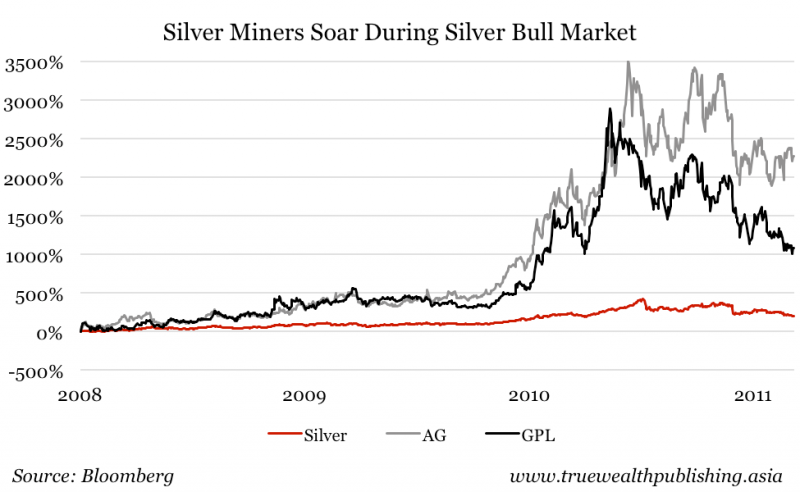 Why Singapore Investors Need To Watch The Silver Market Singapore