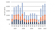 Chart of the Day: Private units sold in secondary market jump 6.5% in Q1